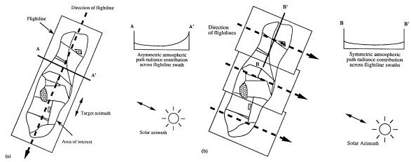 Flightlines and solar azimuth
